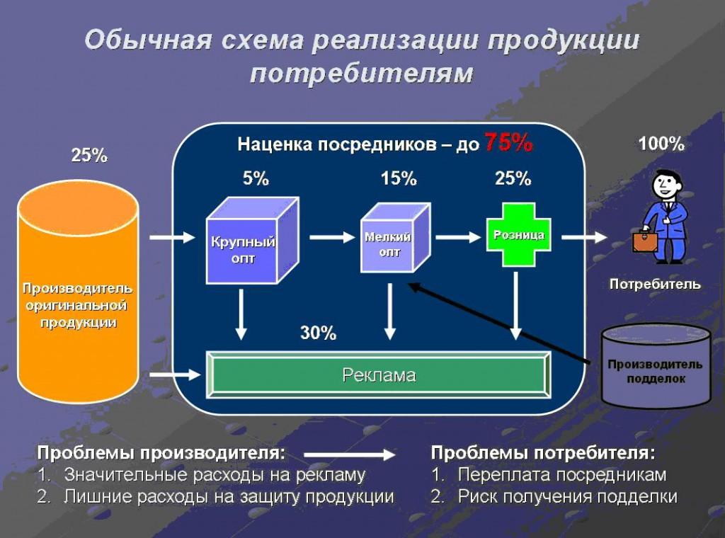 Распределение денег в розничной торговле